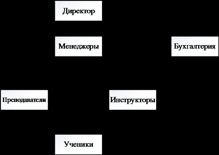 Организационная структура автошколы эрон дон дон