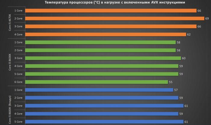 максимальная температура процессора